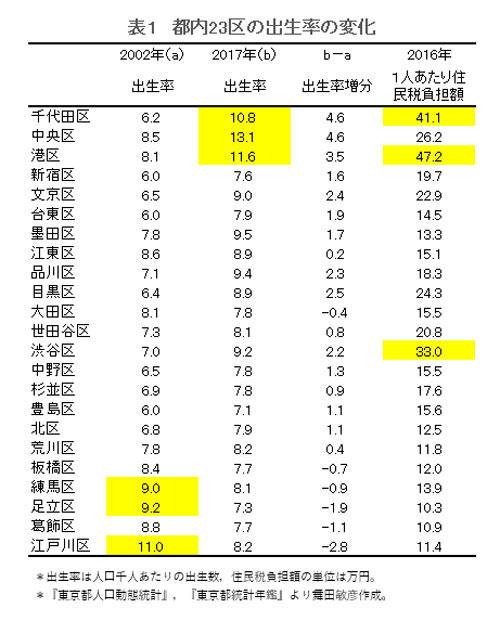 東京都 出生率 23区 金持ち 貧乏 若者 貧困に関連した画像-03