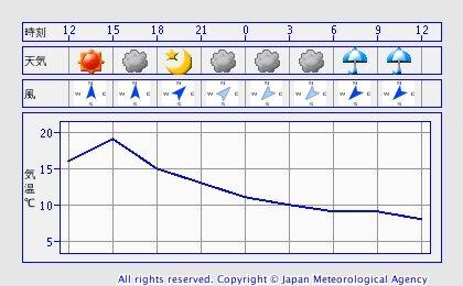 天気 気温 春 冬に関連した画像-04