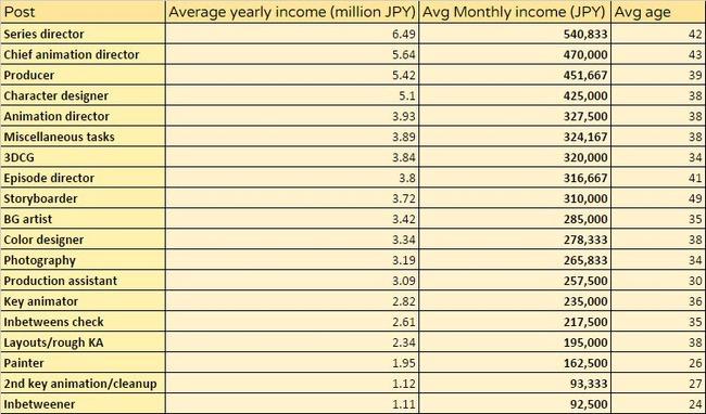外国人 アニメ 業種 年収 破産 低賃金 クールジャパン に関連した画像-03