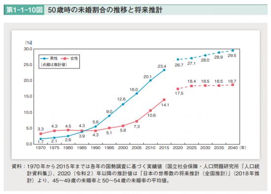 男性 生涯未婚率 2割超 未婚女性 求める 年収 400万 500万円に関連した画像-03