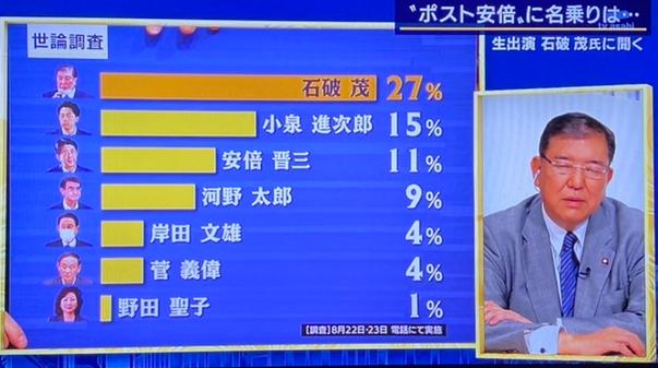 石破茂 マスゴミ マスコミ 総裁選 世論調査に関連した画像-01