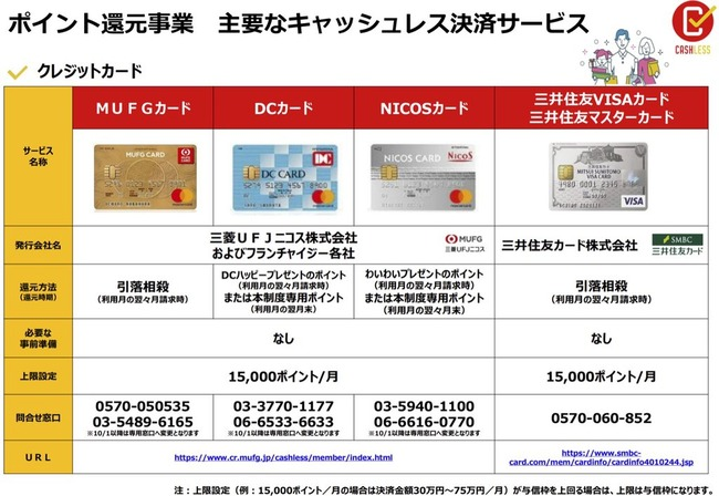 キャッシュレス 還元 電子マネー 消費税 増税に関連した画像-05