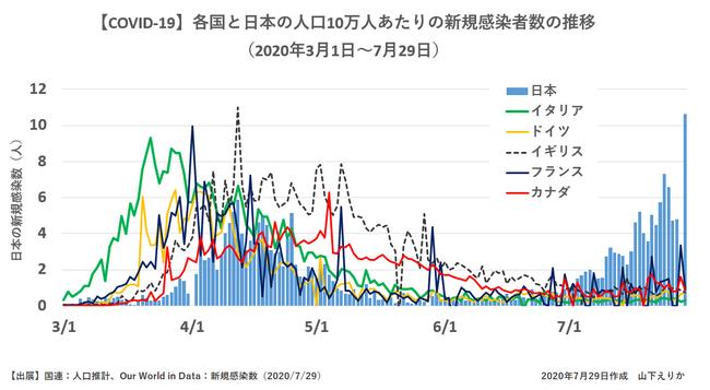 上昌広 新型コロナウイルス 感染者 グラフ 日本 アメリカ トランプ大統領 支持 捏造に関連した画像-03