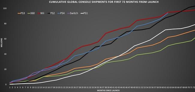 PS4 史上最速 1億台に関連した画像-03