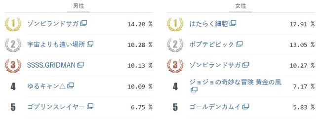 アニメ総選挙2018年間大賞 ネットユーザー 本気で選ぶ ゾンビランドサガに関連した画像-03