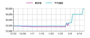 PV4価格チャート