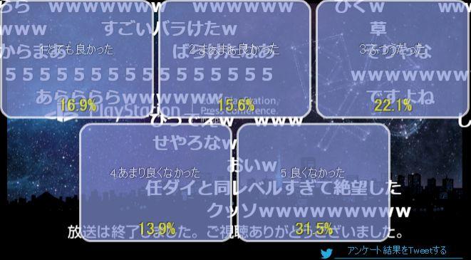 ソニー プレスカンファレンス ニコ生 アンケート PS4 PSVitaに関連した画像-02