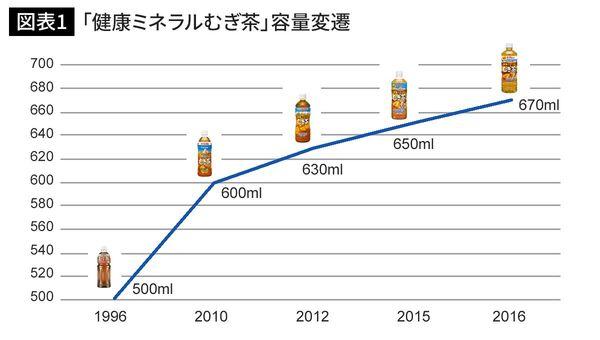 伊藤園 健康ミネラル麦茶 ステルス値下げ 増量に関連した画像-03
