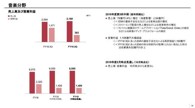 FGO ソニー 決算 減収 オワコン 売上 収益に関連した画像-03