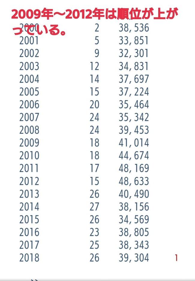 日本国民 一人あたり GDPに関連した画像-04