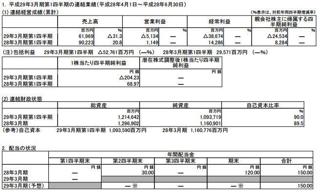任天堂 決算 赤字 営業損失 ポケモンGO  第1四半期に関連した画像-03