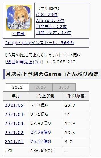 サイゲームス ウマ娘 売上 3ヶ月 400億円 社会現象に関連した画像-02