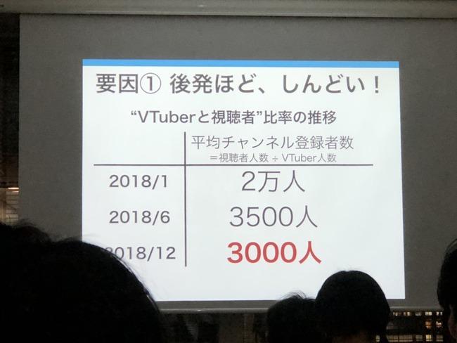 VTuber活動半数に関連した画像-03