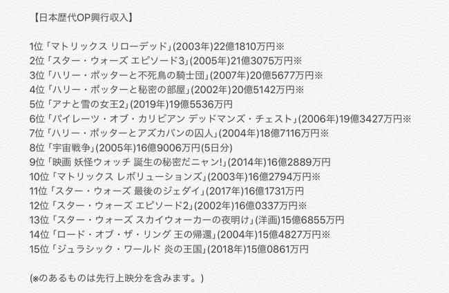 鬼滅の刃 無限列車編 興行収入 45億円に関連した画像-02