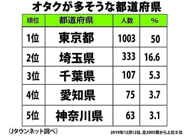 オタクが多い 都道府県 ランキング に関連した画像-03