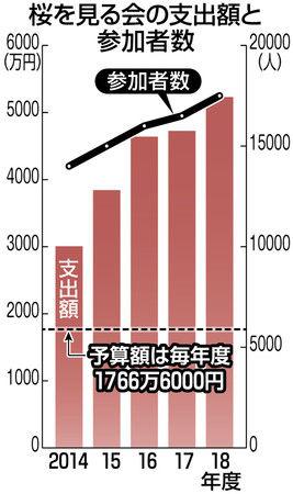 安倍総理 桜を見る会 費用 税金 批判に関連した画像-03