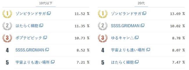 アニメ総選挙2018年間大賞 ネットユーザー 本気で選ぶ ゾンビランドサガに関連した画像-04