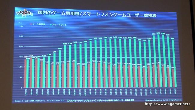 ゲーム市場 スマホゲー 日本に関連した画像-06