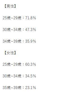 日本人 未婚率 独身者 独身主義者 収入格差に関連した画像-03