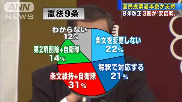 世論調査 憲法改正 国民投票 賛成 反対に関連した画像-06