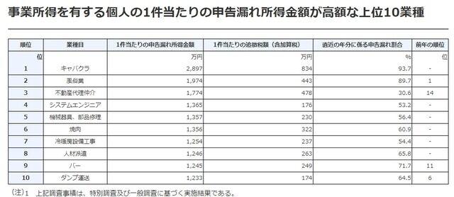 松本人志 新型コロナ 経済支援 水商売 キャバクラ 風俗 税金に関連した画像-03