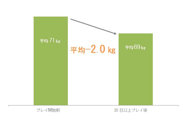 フィットボクシング ダイエット 痩せる 平均 あすけんに関連した画像-04