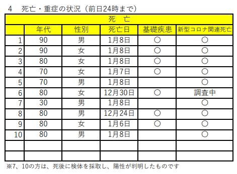 大阪府 新型コロナ 30代 基礎疾患に関連した画像-03