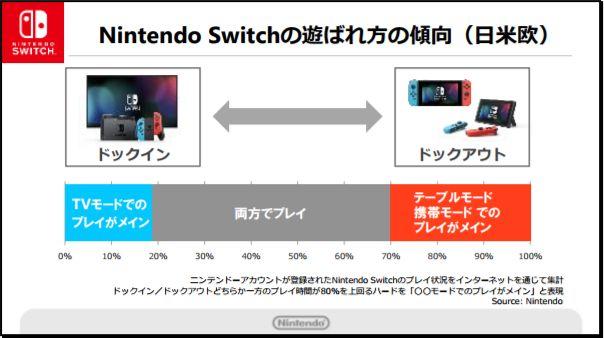 ニンテンドースイッチ 任天堂 TVモード 携帯モードに関連した画像-04