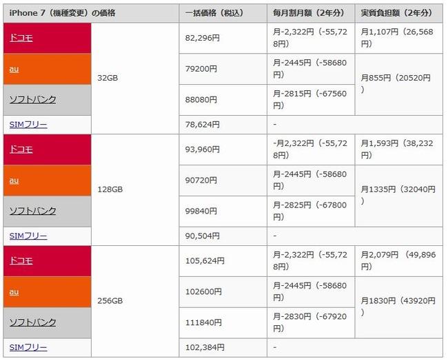 iPhone7 端末価格 au ドコモ ソフトバンクに関連した画像-05