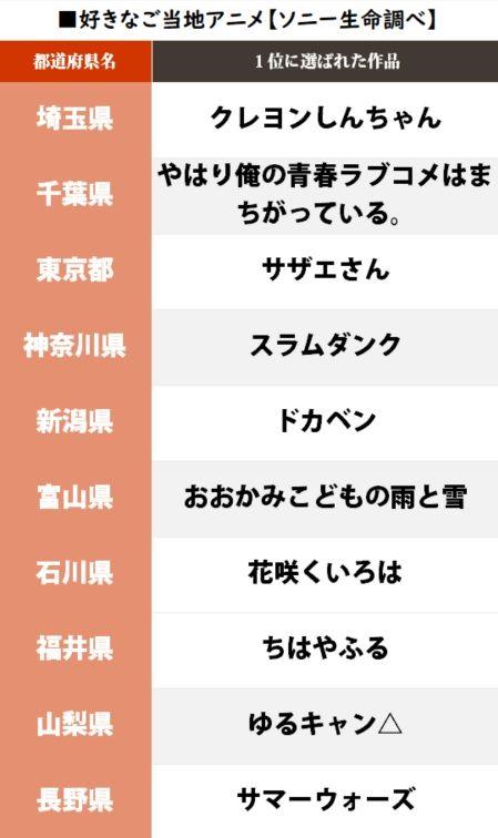 ご当地アニメ 都道府県 ソニー生命 ランキング 君の名は。に関連した画像-04