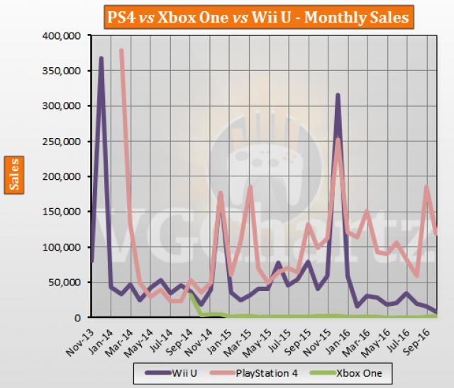 PS4 XboxOne WiiU 売上に関連した画像-04