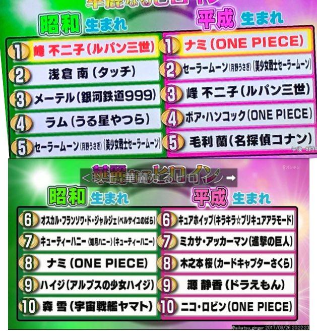 フジテレビ アニメ ヒーロー ヒロイン ランキング 出来レース 番宣に関連した画像-04