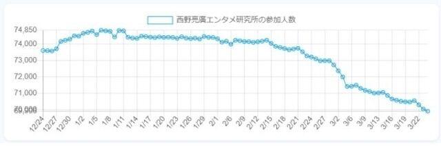 キンコン西野  西野亮廣エンタメ研究所 オンラインサロン 退会者 続出に関連した画像-03