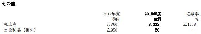 ソニー 決算 黒字 PS4 Fate FGO 営業利益に関連した画像-12