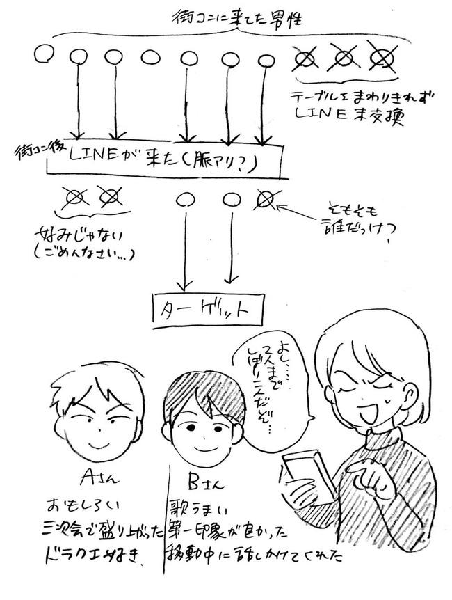 オタク 婚活 街コン 体験漫画 SSR リア充に関連した画像-27