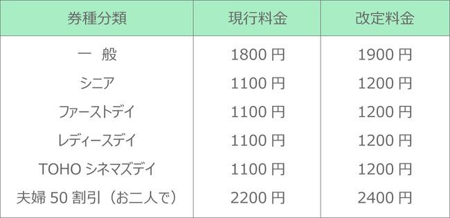 TOHOシネマズ 映画鑑賞料金 改定に関連した画像-03