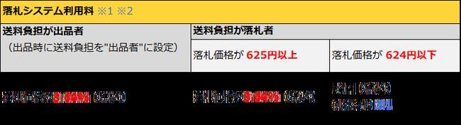 ヤフオク 手数料 改定に関連した画像-04