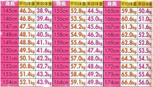 体重 平均 150 身長 センチ