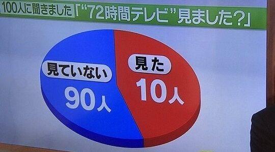 テレビグラフ数字おかしいに関連した画像-01