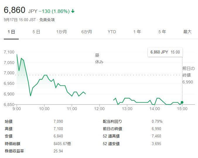 FF16 株 株価 下落に関連した画像-03