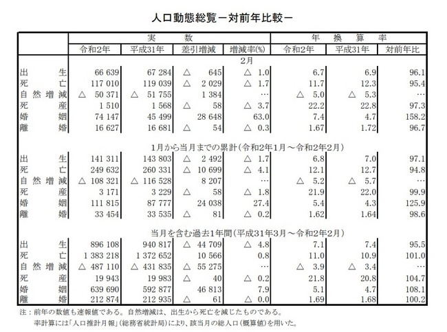 令和2年 2月 婚姻数 爆増に関連した画像-03