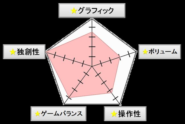 レビュー 点数制に関連した画像-01