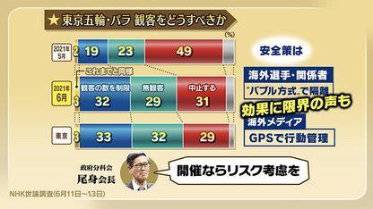 東京五輪 開催 是非 NHK 世論調査に関連した画像-04