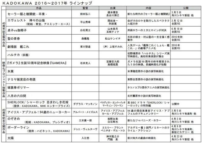 氷菓 ハルチカ カドカワ 実写 映画 アニメに関連した画像-04