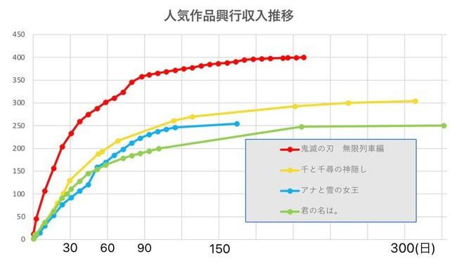 鬼滅の刃 無限列車編 興行収入 400億 伝説に関連した画像-03