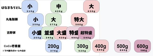 丸亀製麺 はなまるうどん CoCo壱番屋 吉野家 サイズ 図に関連した画像-02