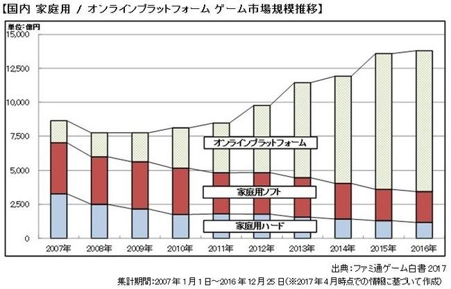 日本 ゲーム市場 成長に関連した画像-03