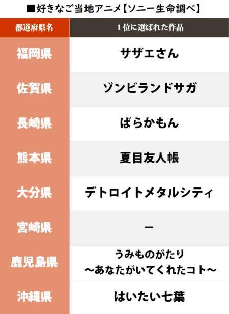 ご当地アニメ 都道府県 ソニー生命 ランキング 君の名は。に関連した画像-07