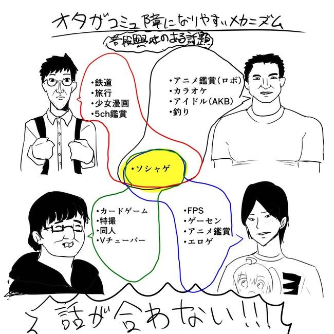 オタク 会話 コミュ障に関連した画像-03