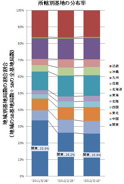 所轄別基地の分布率
